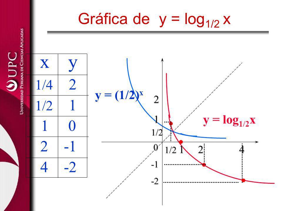 . . . . x y Gráfica de y = log1/2 x 1 0 2 -1 4 -2 1/4 2 1/2 1