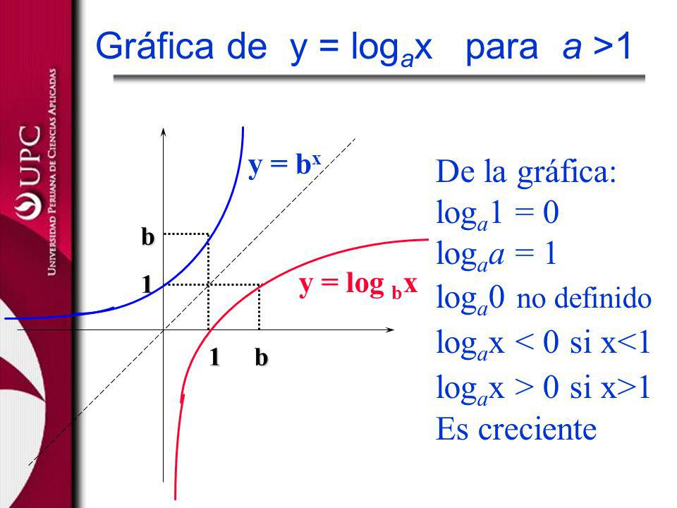 Gráfica de y = logax para a >1