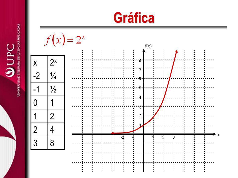 Gráfica x 2x -2 ¼ -1 ½ 1 2 4 3 8