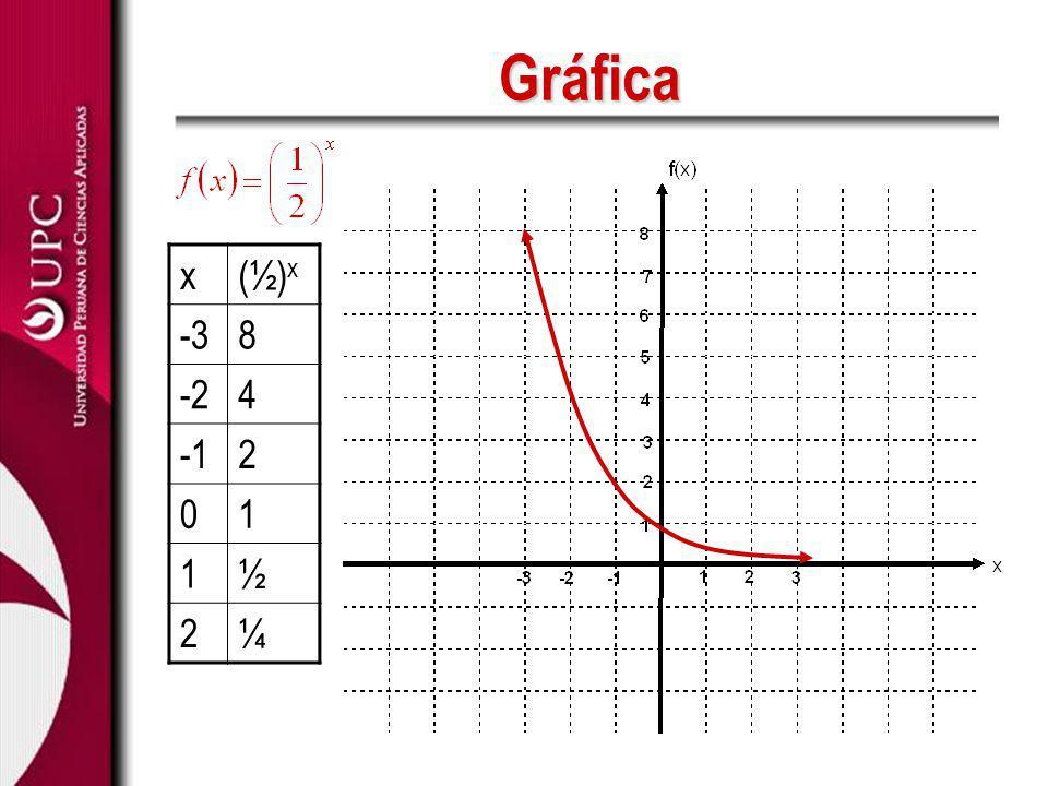 Gráfica x (½)x -3 8 -2 4 -1 2 1 ½ ¼