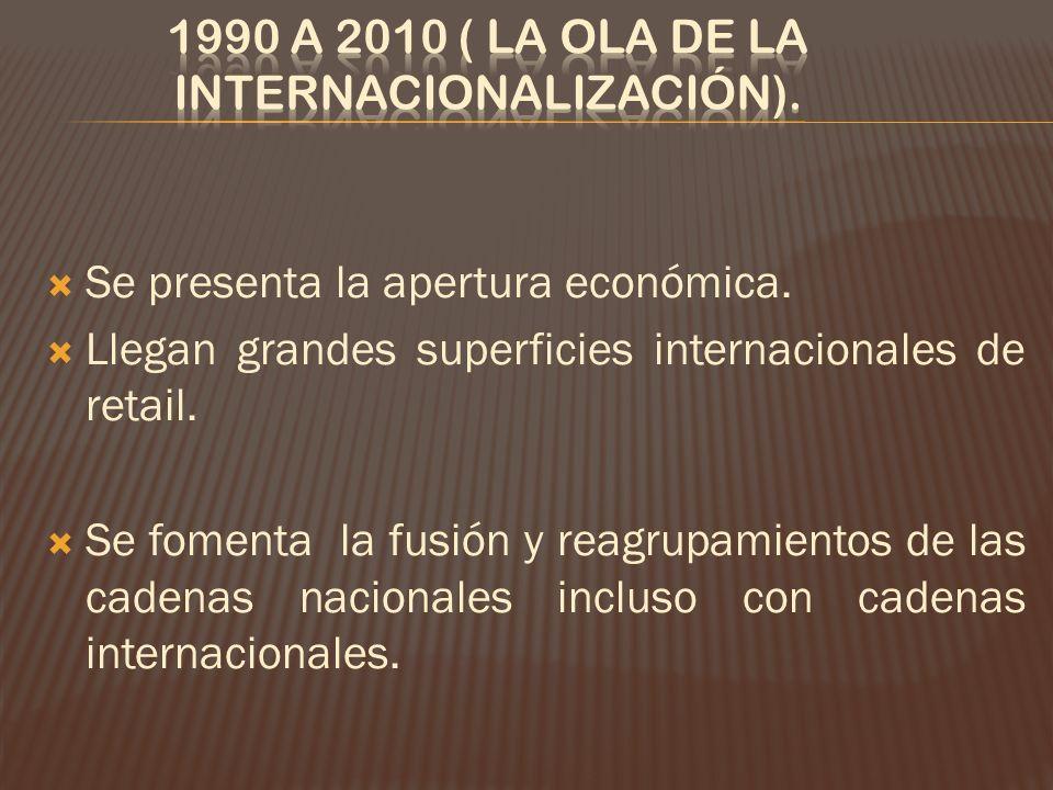 1990 a 2010 ( La ola de la internacionalización).