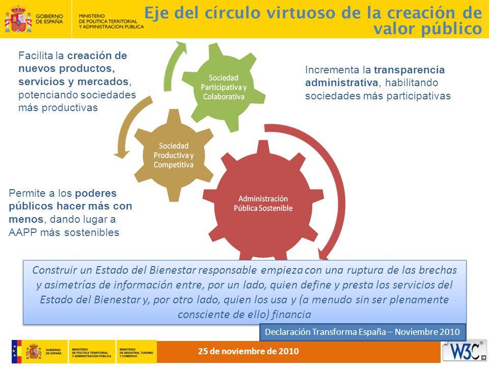 Eje del círculo virtuoso de la creación de valor público