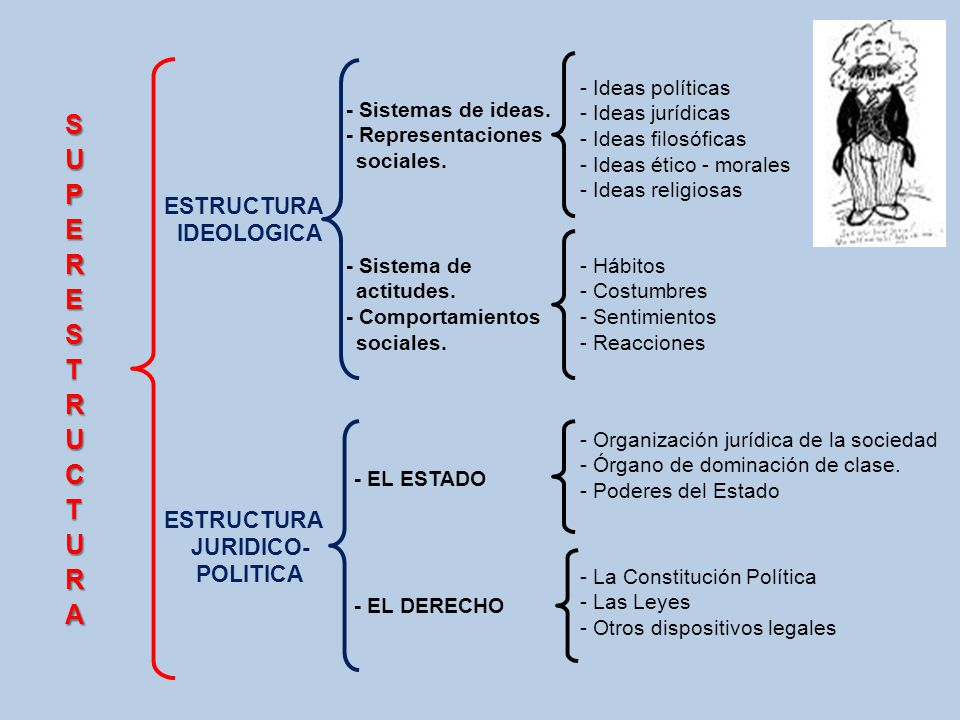 SUPERESTRUCTURA ESTRUCTURA IDEOLOGICA JURIDICO- POLITICA