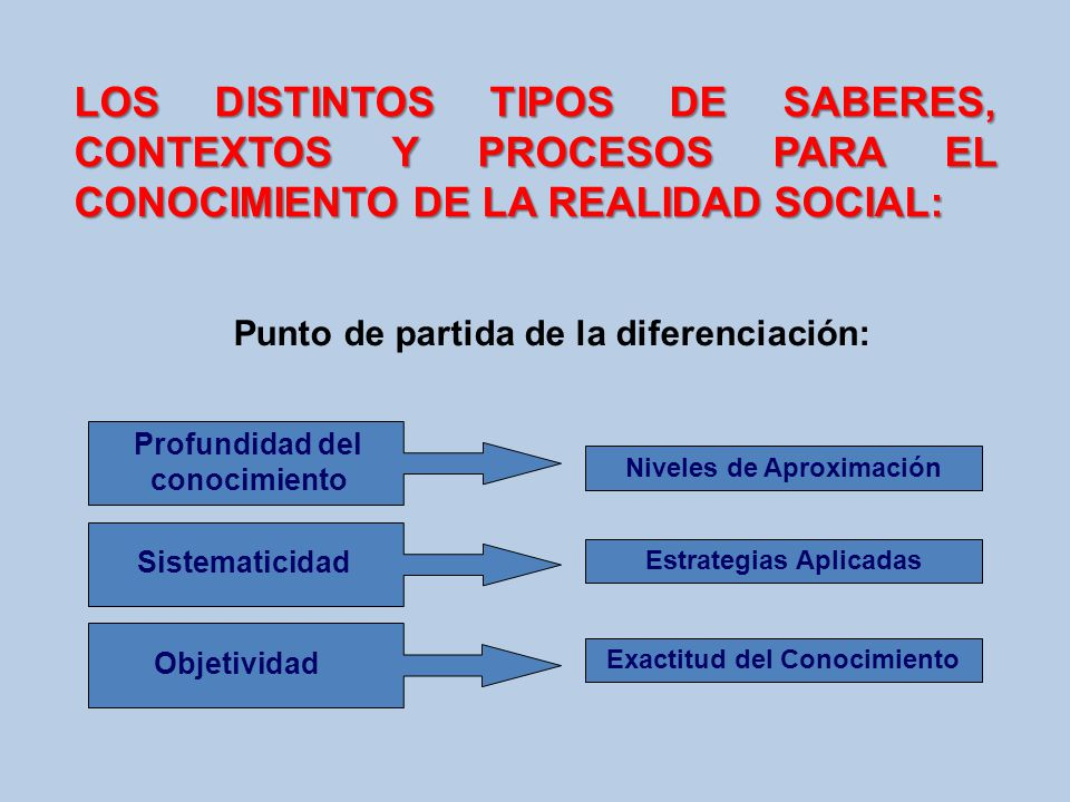 LOS DISTINTOS TIPOS DE SABERES, CONTEXTOS Y PROCESOS PARA EL CONOCIMIENTO DE LA REALIDAD SOCIAL: