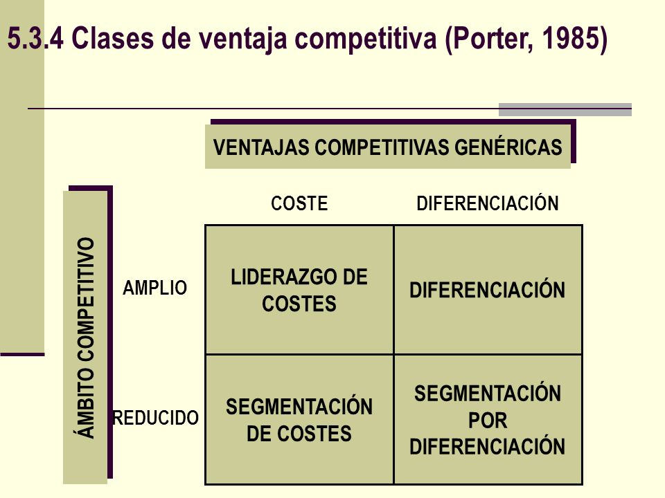 5.3.4 Clases de ventaja competitiva (Porter, 1985)