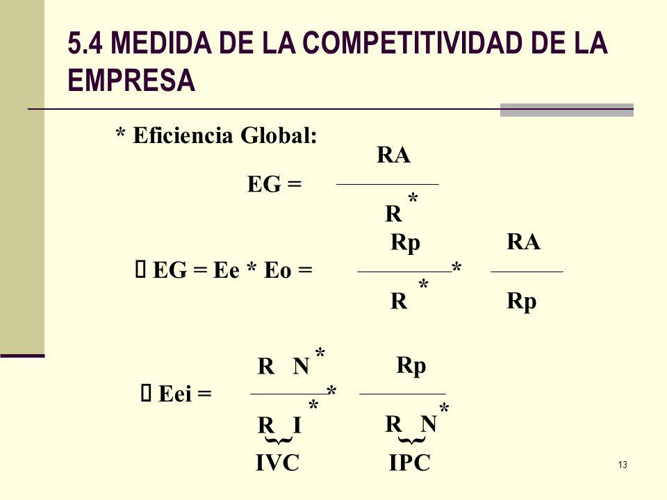 5.4 MEDIDA DE LA COMPETITIVIDAD DE LA EMPRESA