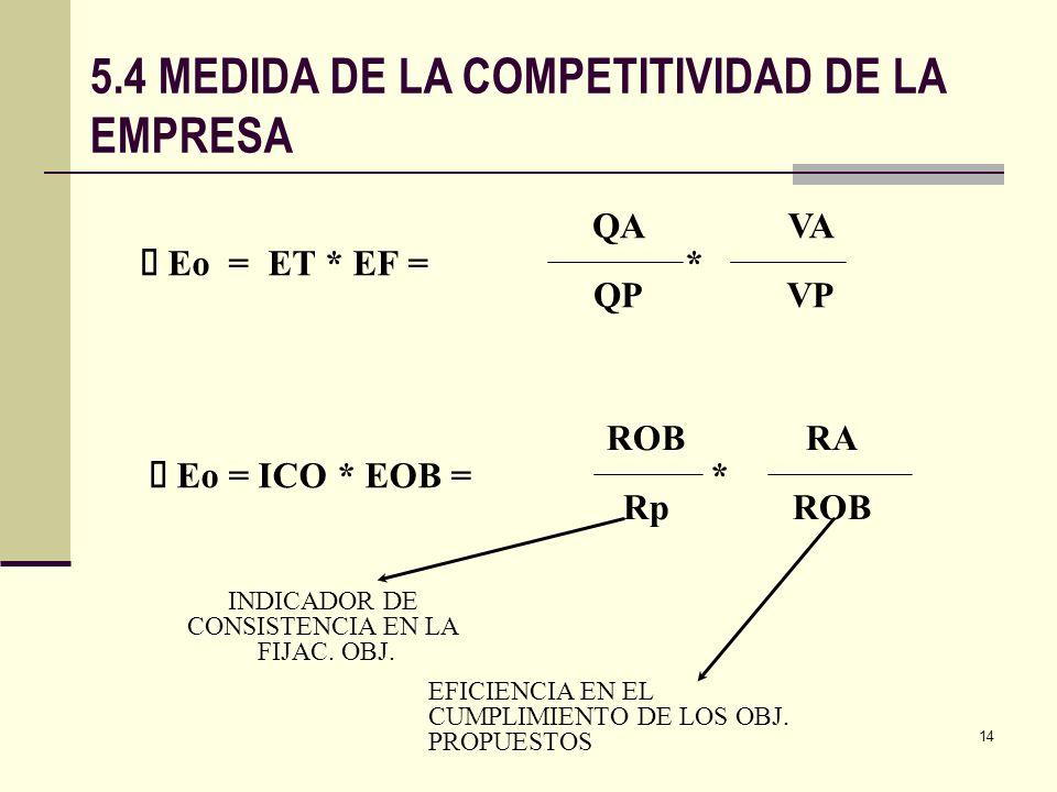 INDICADOR DE CONSISTENCIA EN LA FIJAC. OBJ.