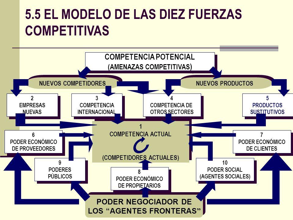 5.5 EL MODELO DE LAS DIEZ FUERZAS COMPETITIVAS