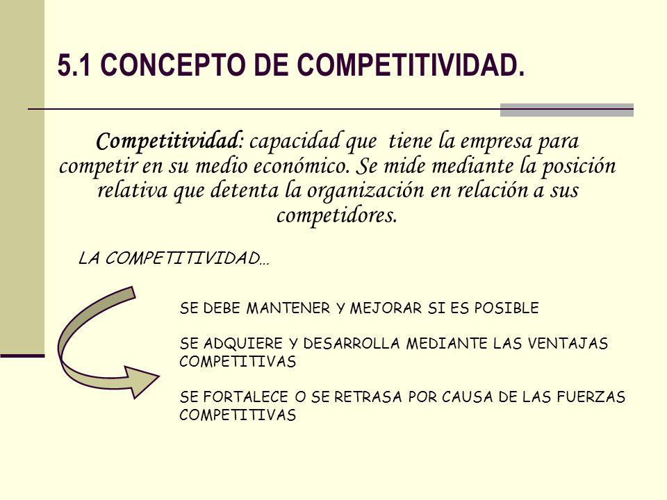5.1 CONCEPTO DE COMPETITIVIDAD.
