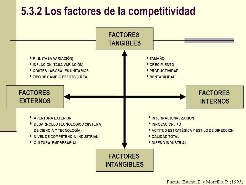 5.3.2 Los factores de la competitividad