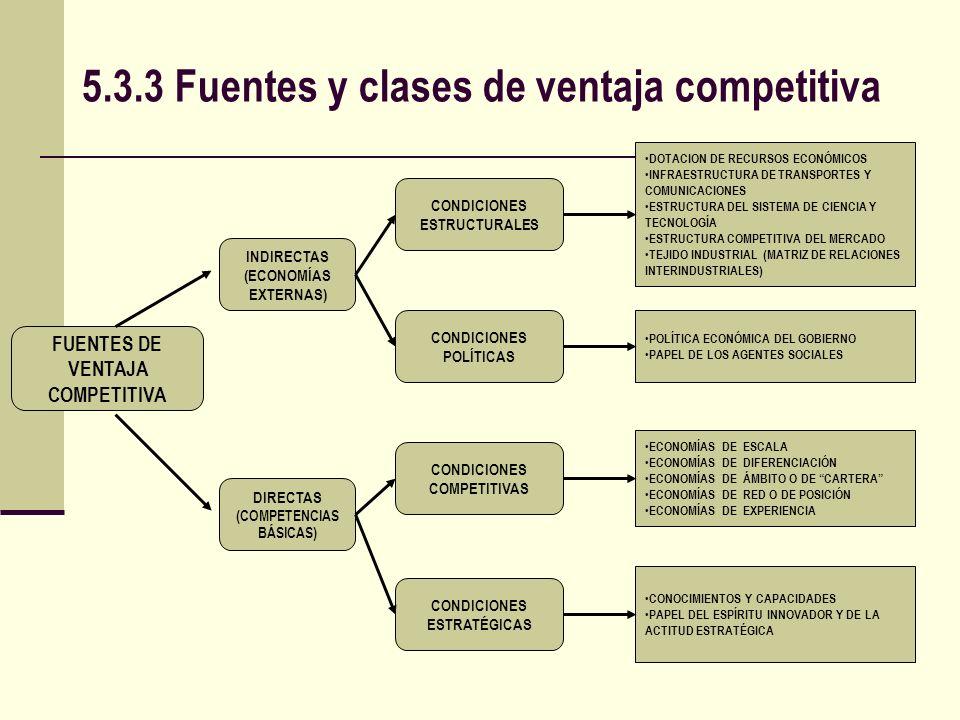 5.3.3 Fuentes y clases de ventaja competitiva