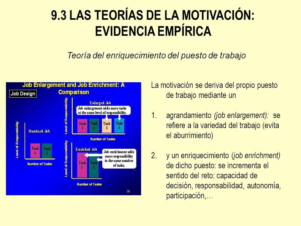 9.3 LAS TEORÍAS DE LA MOTIVACIÓN: EVIDENCIA EMPÍRICA