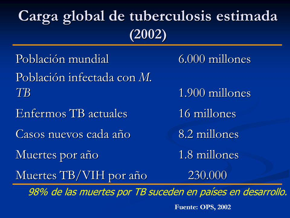 Carga global de tuberculosis estimada (2002)