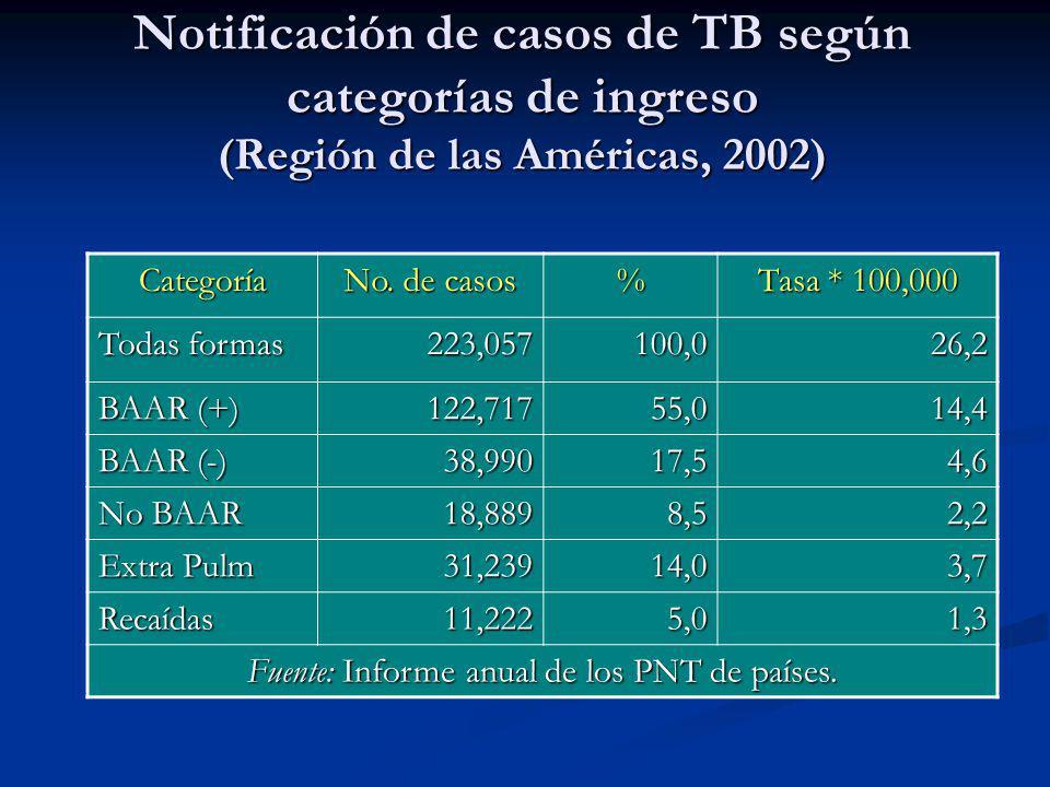 Fuente: Informe anual de los PNT de países.