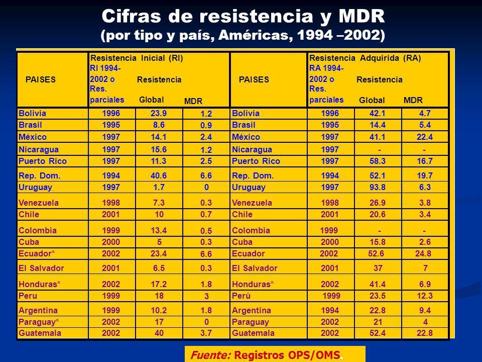 Cifras de resistencia y MDR (por tipo y país, Américas, 1994 –2002)