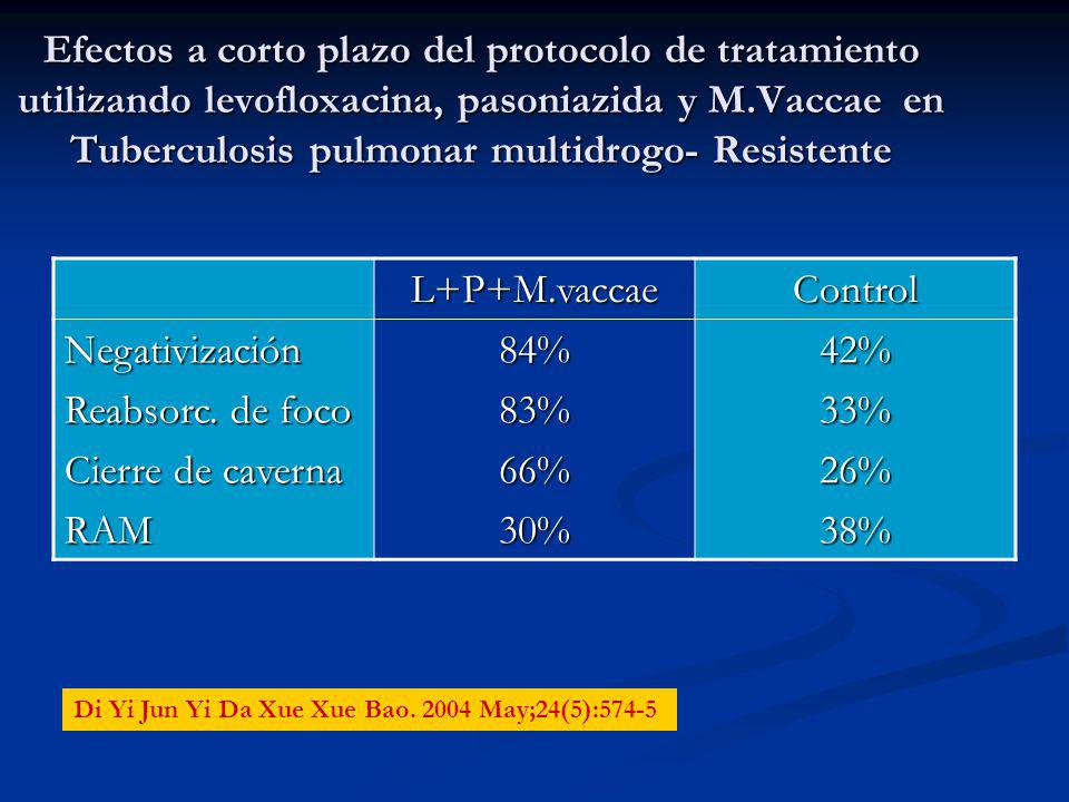 Efectos a corto plazo del protocolo de tratamiento utilizando levofloxacina, pasoniazida y M.Vaccae en Tuberculosis pulmonar multidrogo- Resistente