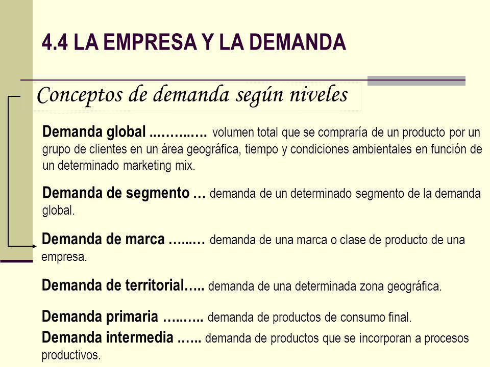 Conceptos de demanda según niveles