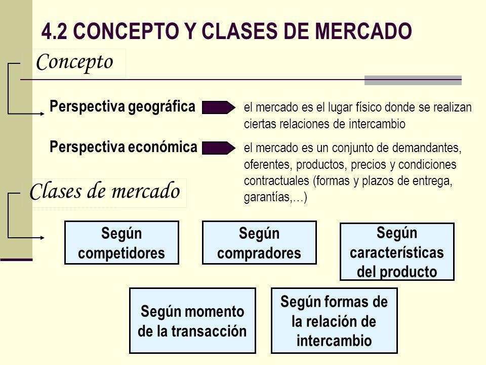 Concepto Clases de mercado 4.2 CONCEPTO Y CLASES DE MERCADO