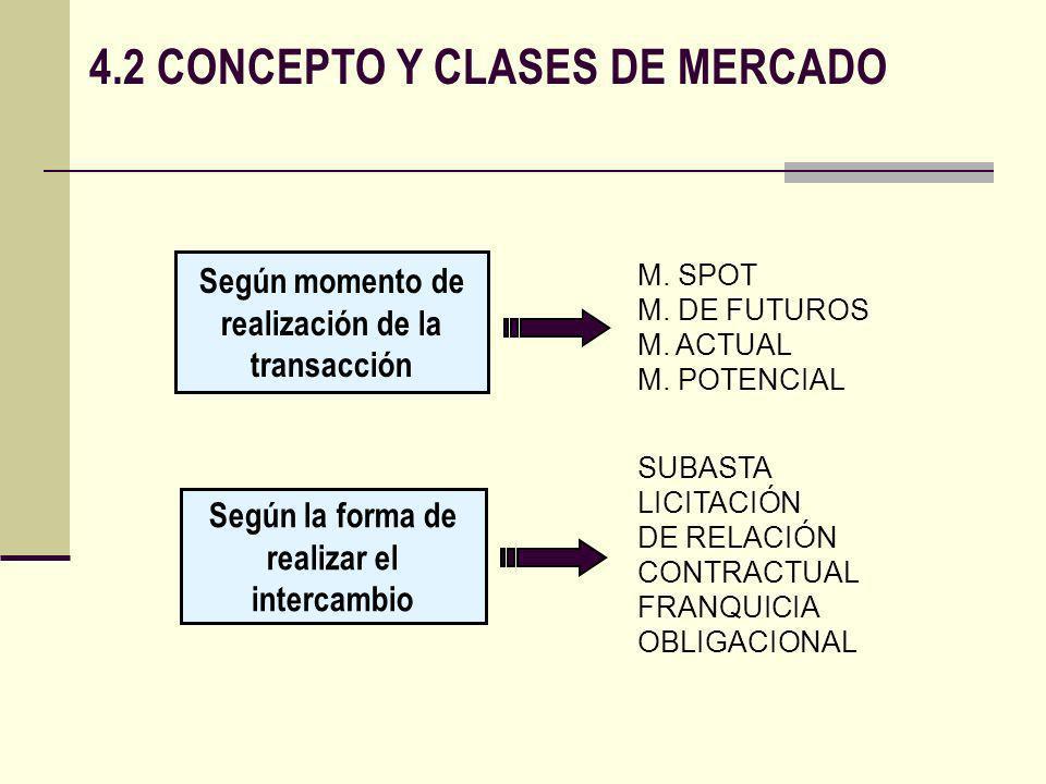 4.2 CONCEPTO Y CLASES DE MERCADO