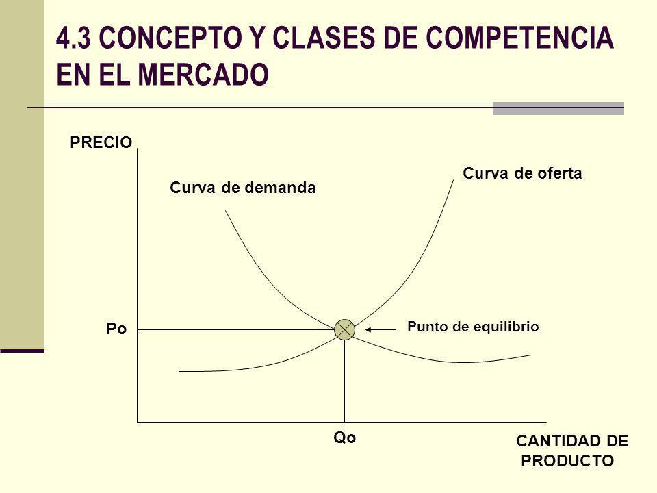 4.3 CONCEPTO Y CLASES DE COMPETENCIA EN EL MERCADO