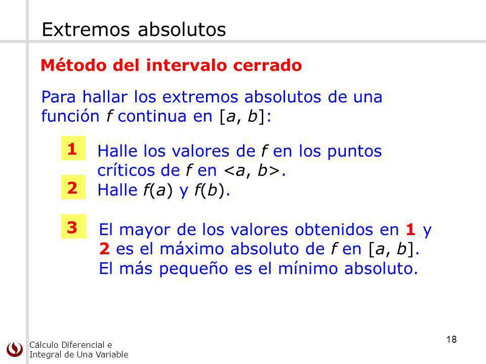 Extremos absolutos Método del intervalo cerrado