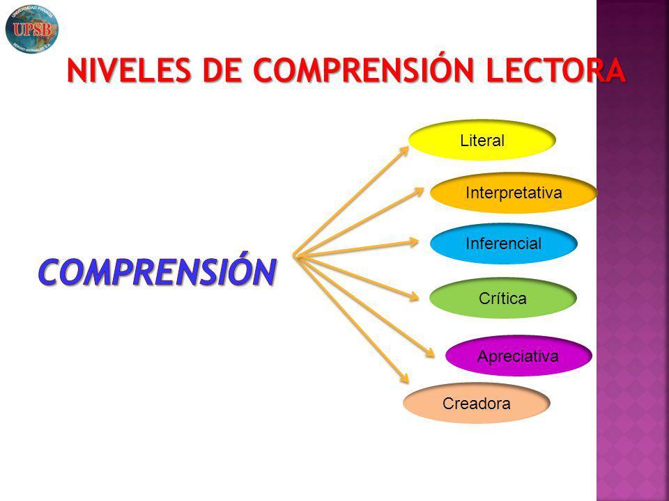 Comprensión NIVELES DE COMPRENSIÓN LECTORA Literal Interpretativa