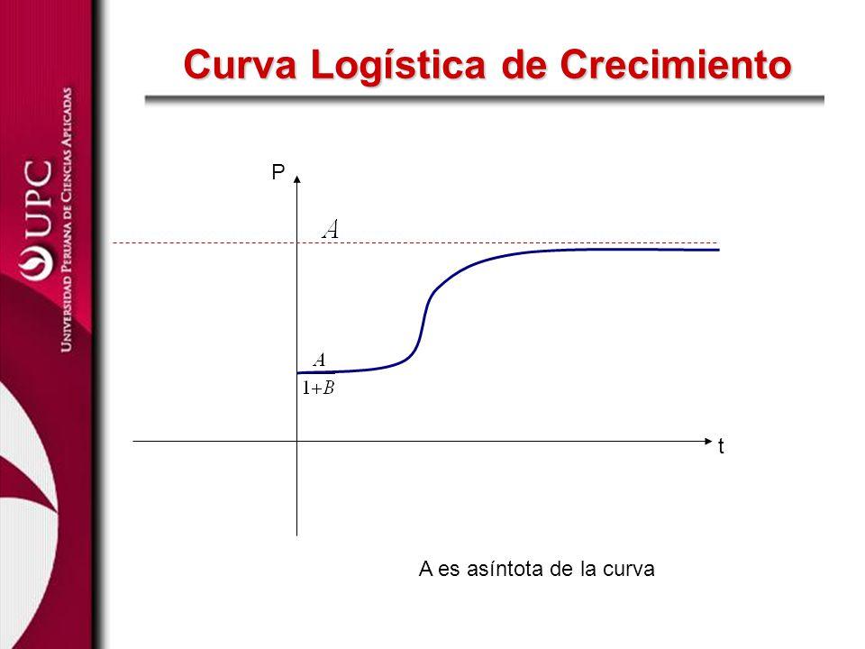 Curva Logística de Crecimiento