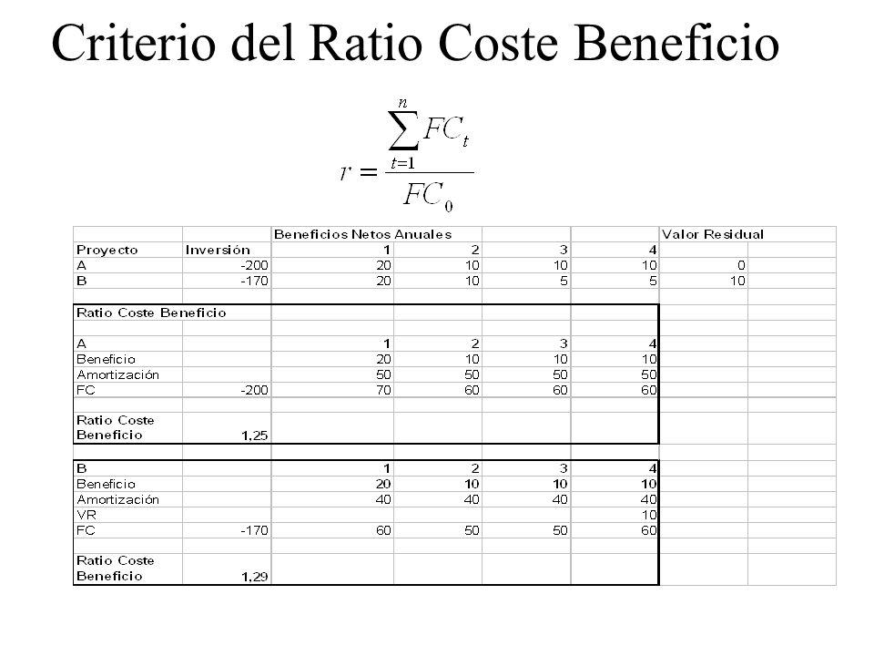 Criterio del Ratio Coste Beneficio