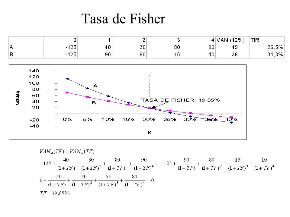 Tasa de Fisher