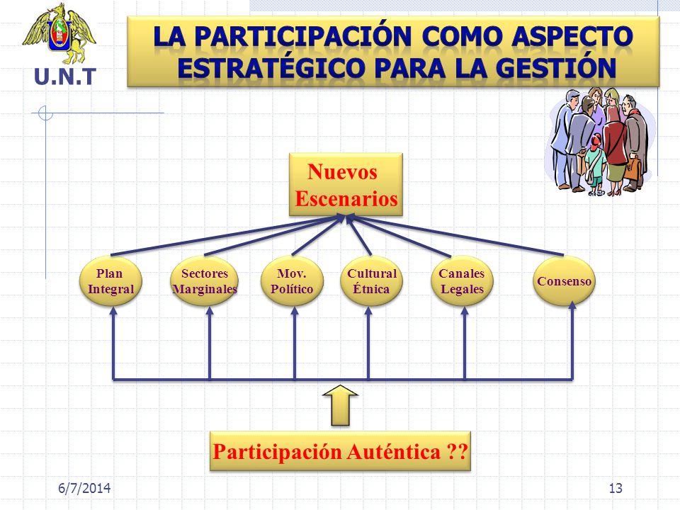 La Participación como Aspecto Estratégico para la Gestión