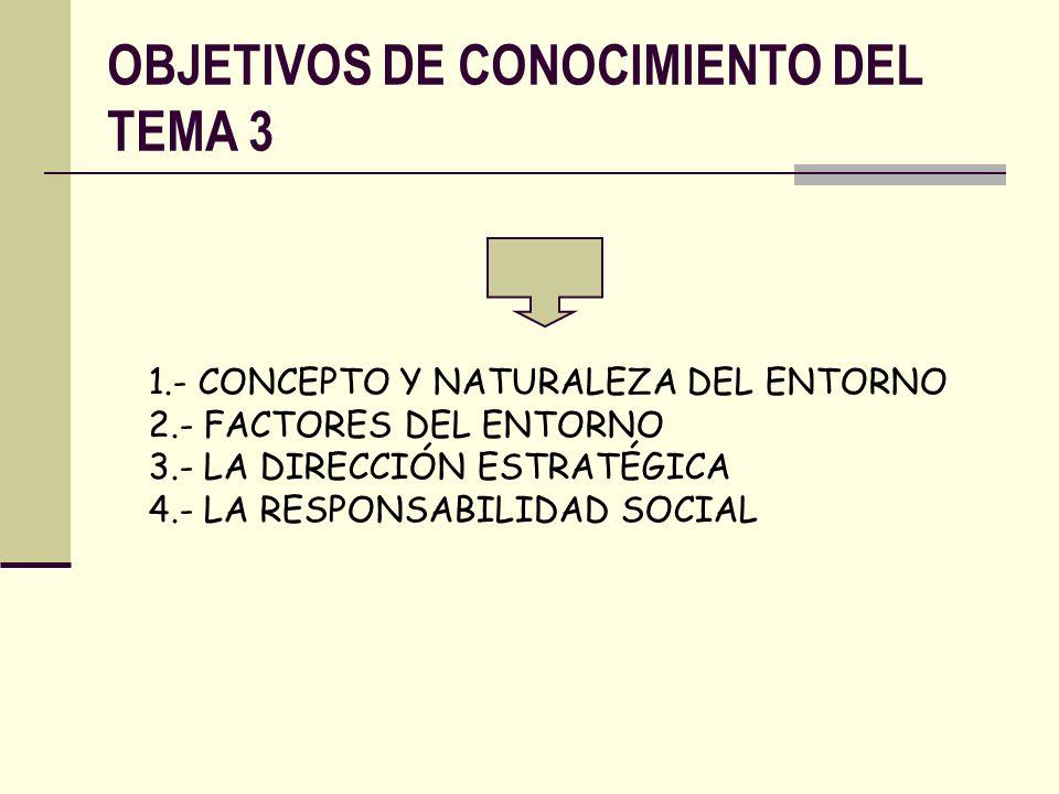 OBJETIVOS DE CONOCIMIENTO DEL TEMA 3