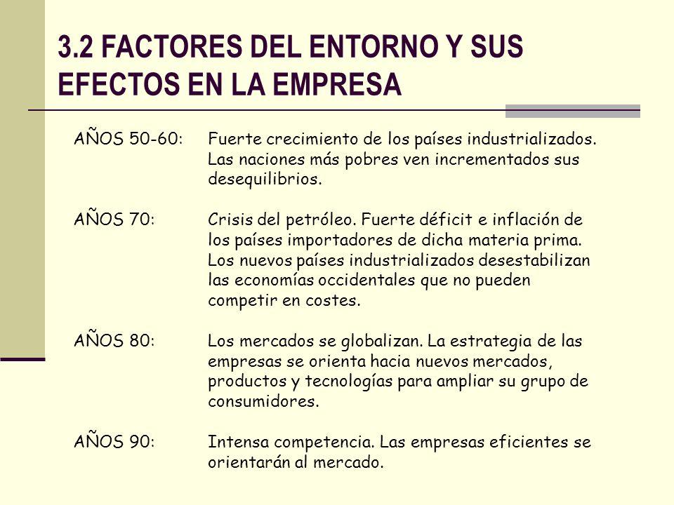 3.2 FACTORES DEL ENTORNO Y SUS EFECTOS EN LA EMPRESA
