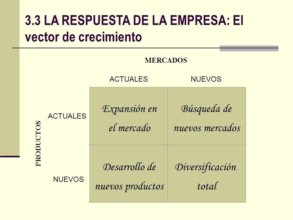 3.3 LA RESPUESTA DE LA EMPRESA: El vector de crecimiento