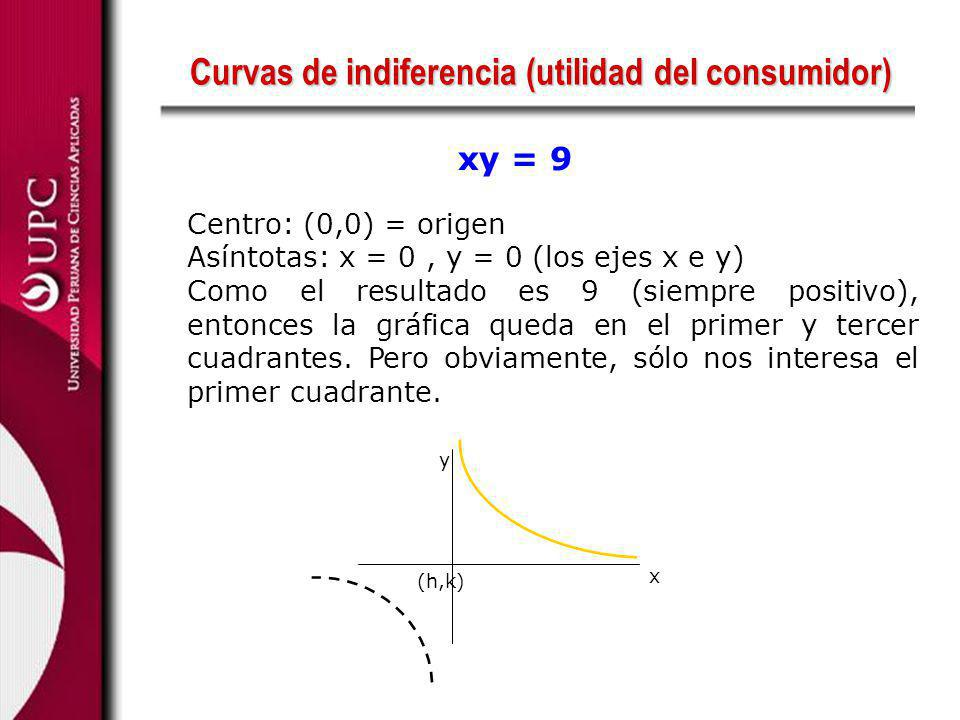 Curvas de indiferencia (utilidad del consumidor)