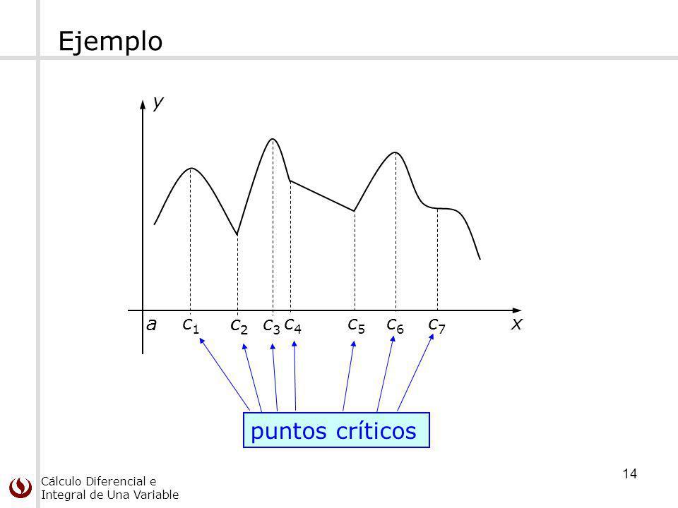 Ejemplo y x a c1 c2 c3 c4 c5 c6 c7 puntos críticos