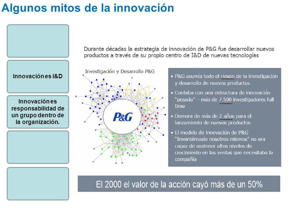 Innovación es responsabilidad de un grupo dentro de la organización.