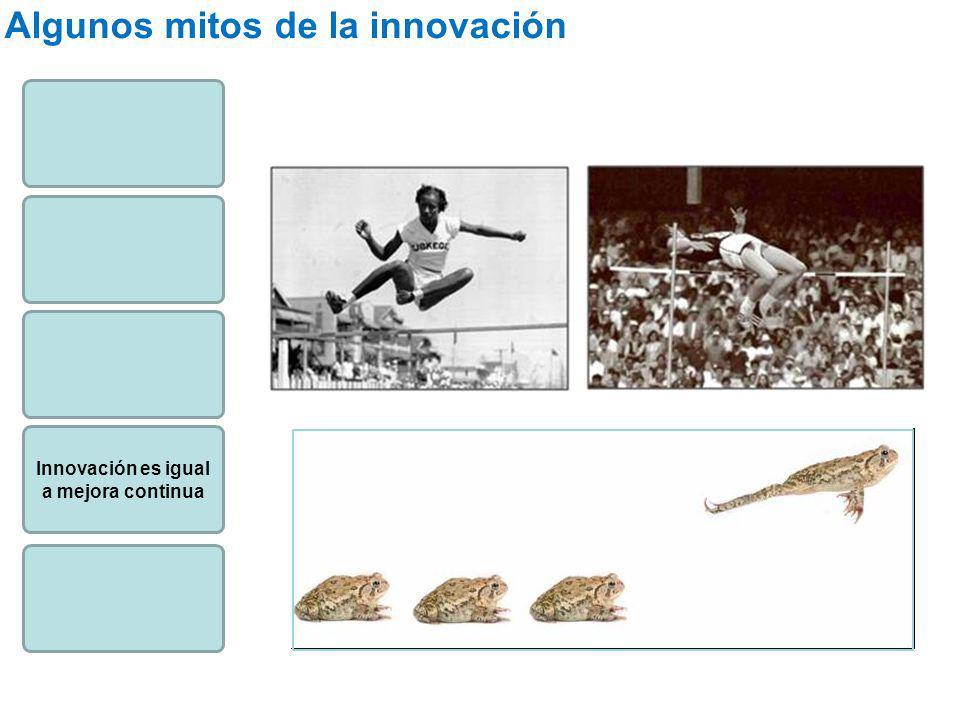 Innovación es igual a mejora continua