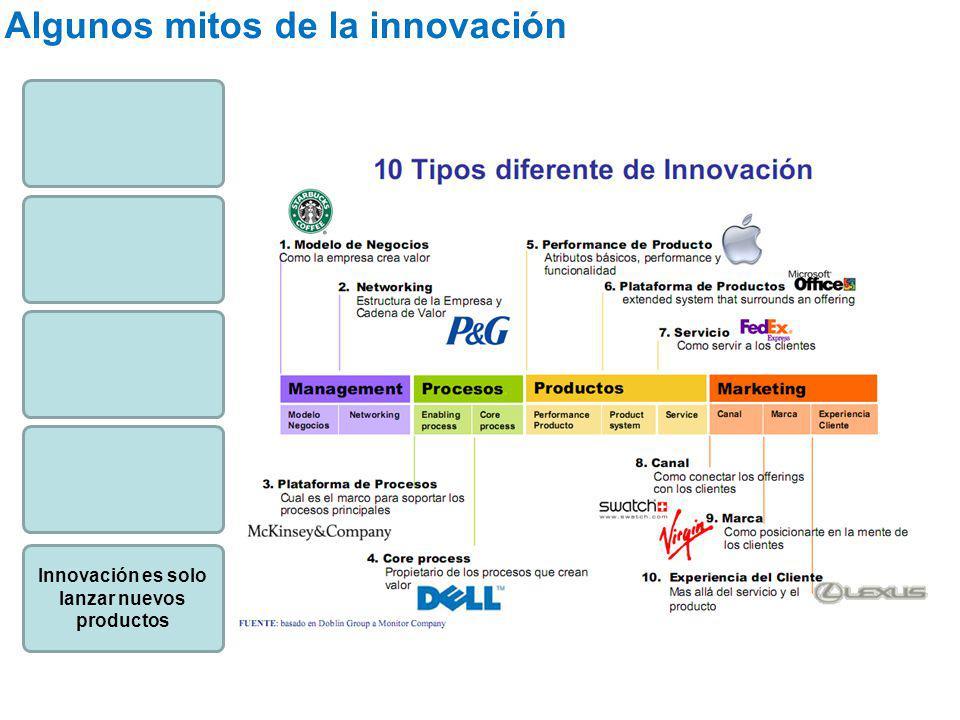 Innovación es solo lanzar nuevos productos
