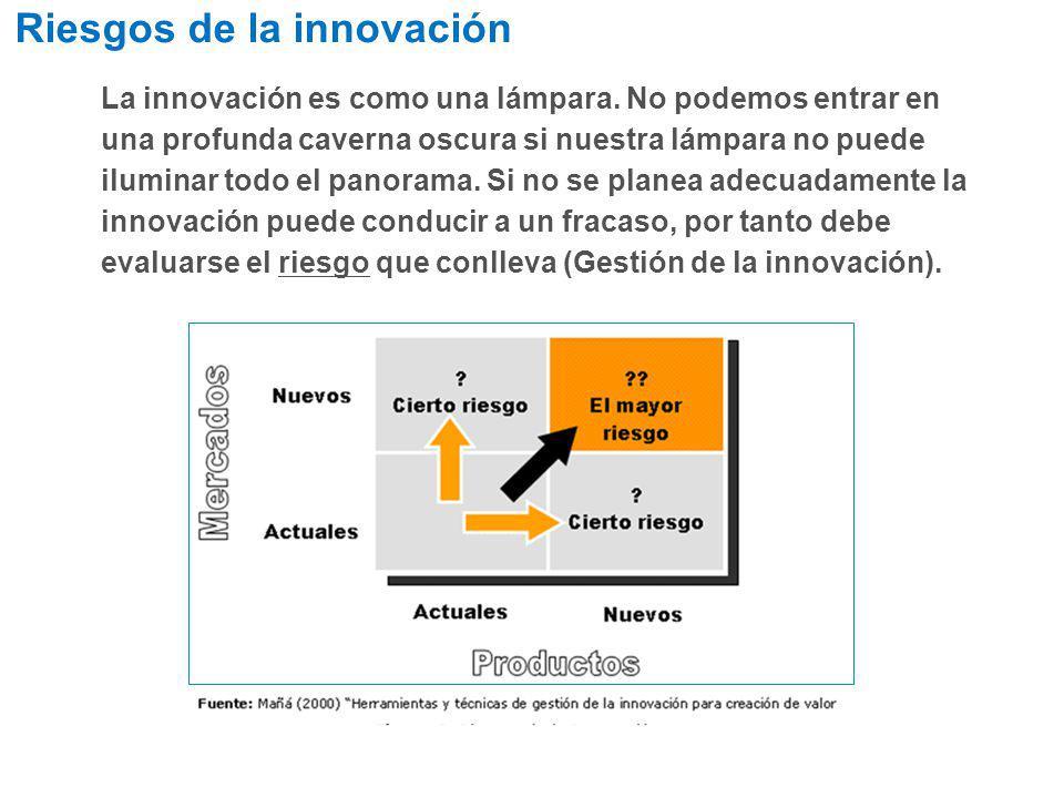 Riesgos de la innovación