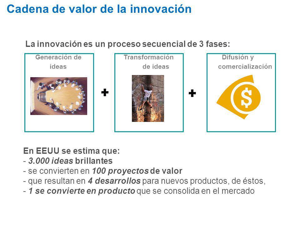Transformación de ideas Difusión y comercialización