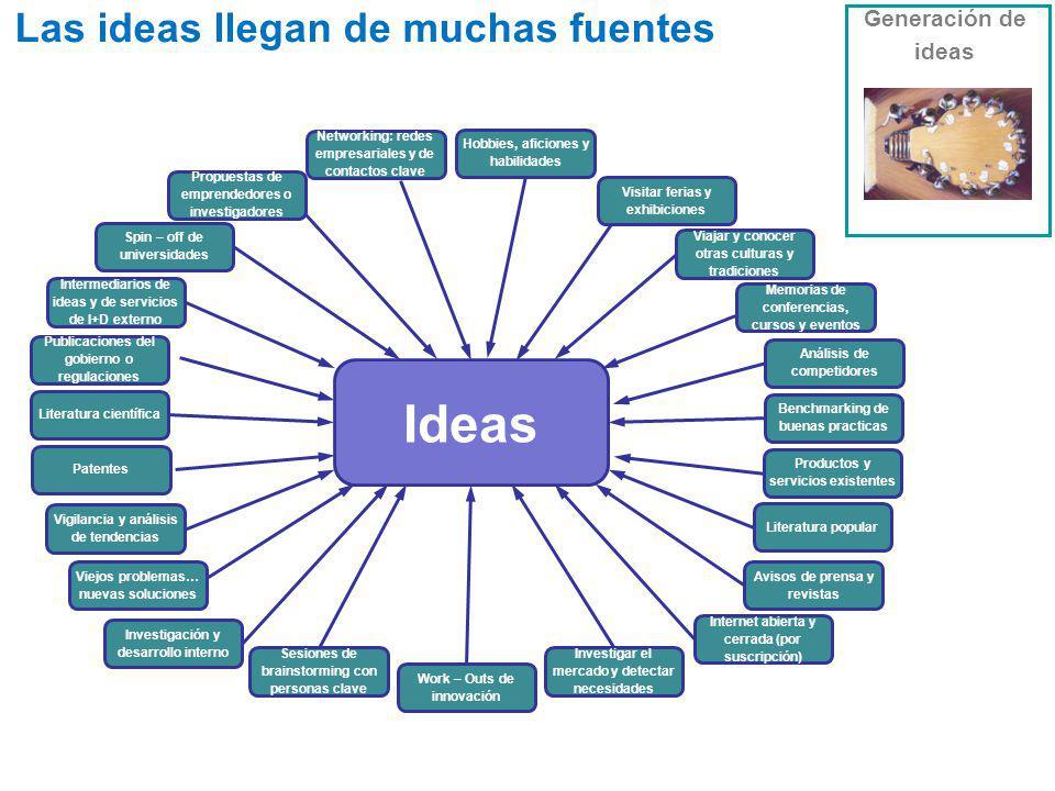 Ideas Las ideas llegan de muchas fuentes Generación de ideas