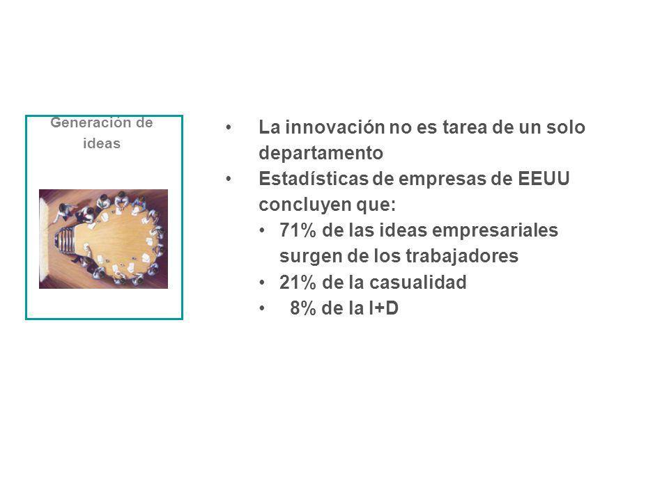La innovación no es tarea de un solo departamento