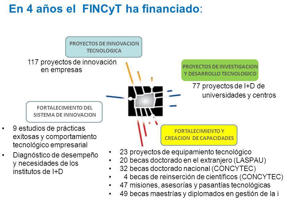 En 4 años el FINCyT ha financiado: