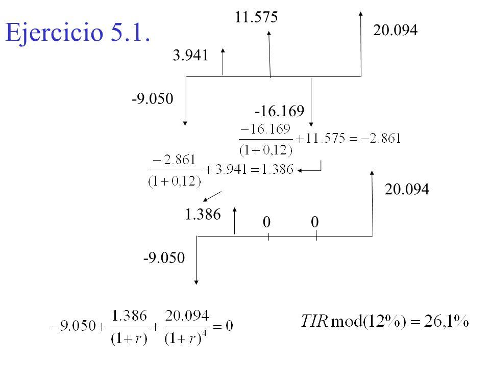 Ejercicio 5.1. 11.575 20.094 3.941 -9.050 -16.169 20.094 1.386 -9.050