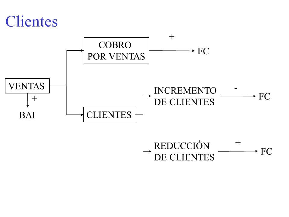 Clientes + COBRO POR VENTAS FC VENTAS - INCREMENTO DE CLIENTES FC +