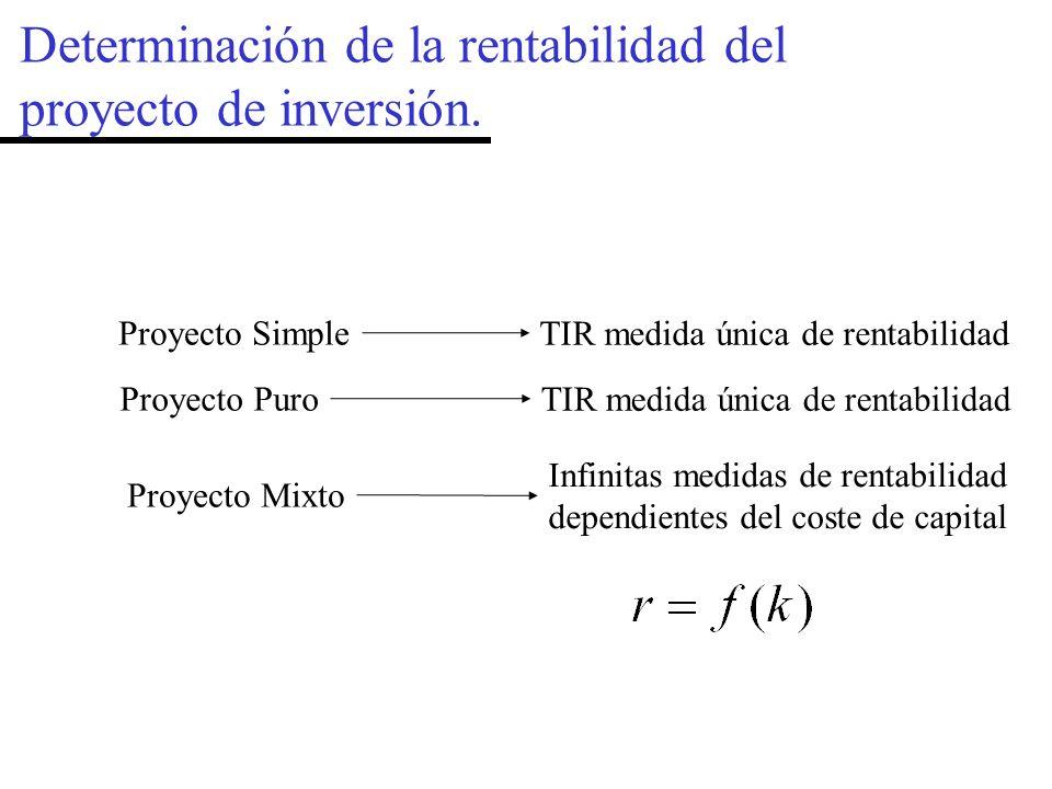 Determinación de la rentabilidad del proyecto de inversión.