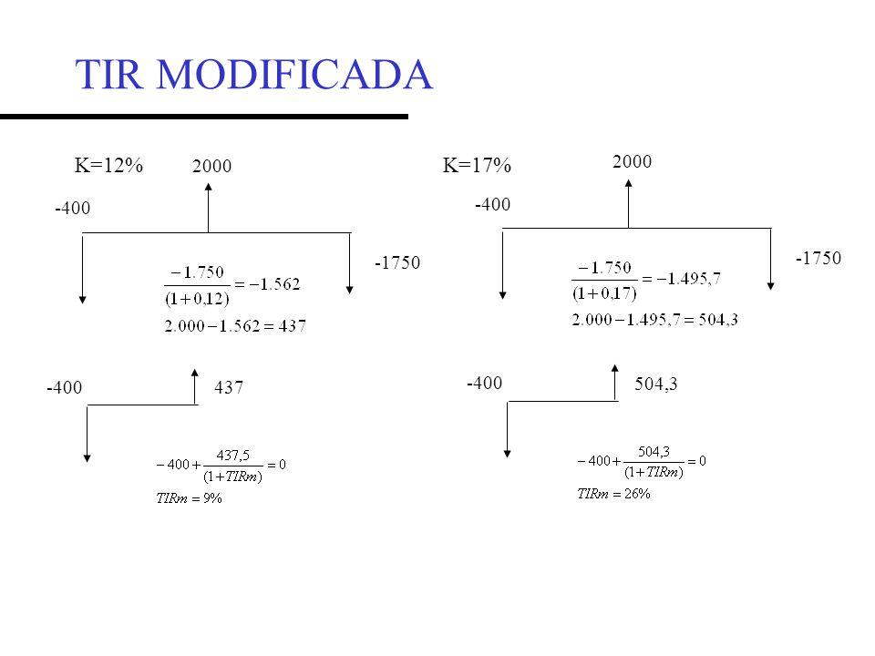 TIR MODIFICADA K=12% K=17% 2000 2000 -400 -400 -1750 -1750 -400 504,3