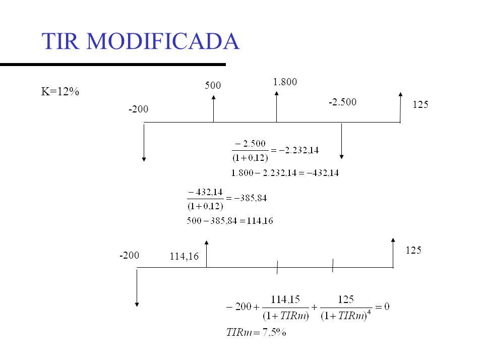 TIR MODIFICADA 1.800 500 K=12% -2.500 125 -200 125 -200 114,16