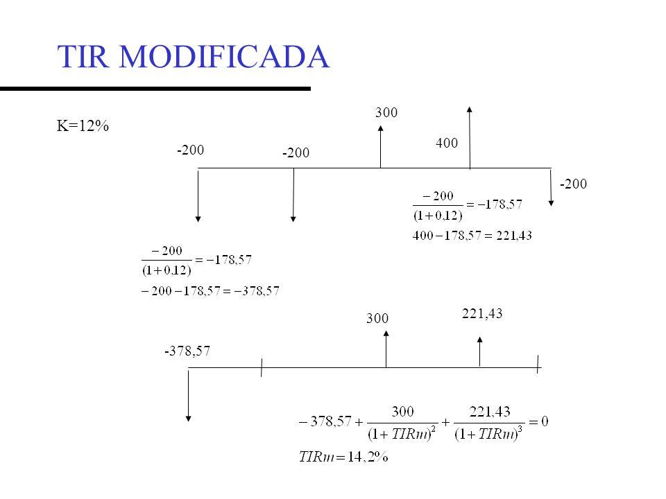 TIR MODIFICADA 300 K=12% 400 -200 -200 -200 221,43 300 -378,57