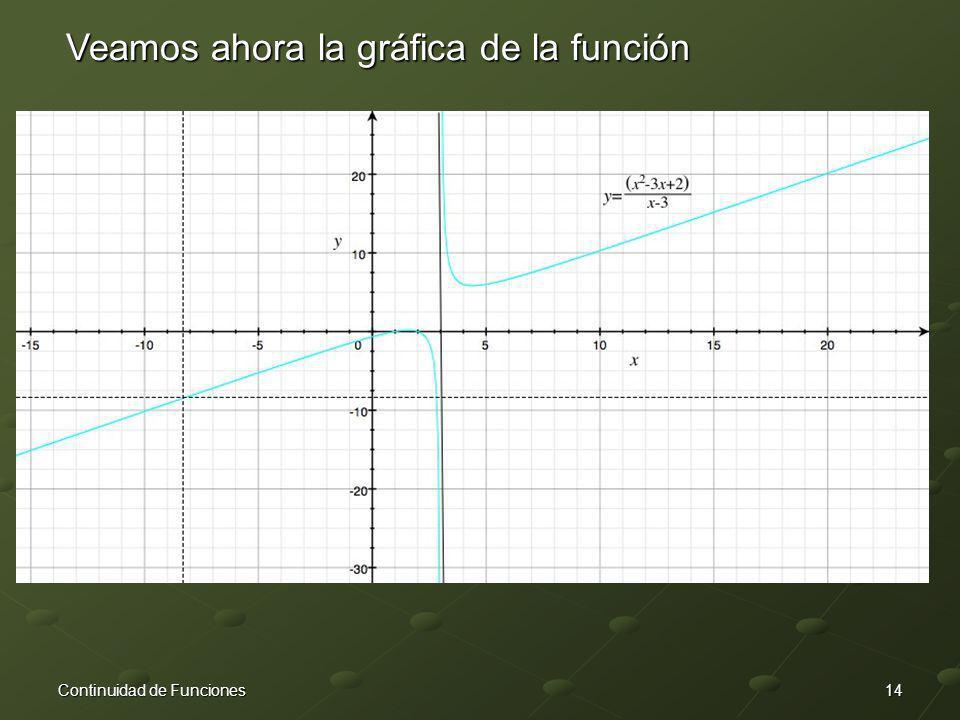 Veamos ahora la gráfica de la función